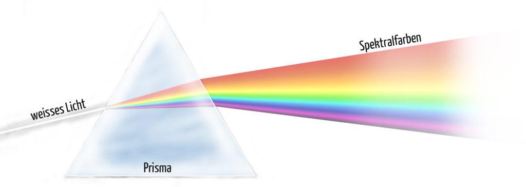 Spektralzerlegung des Sonnenlichts