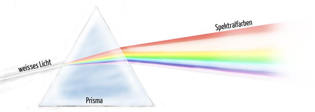 Spektralzerlegung des Lichts einer LED