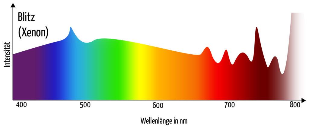 Farbwiedergabe Blitz