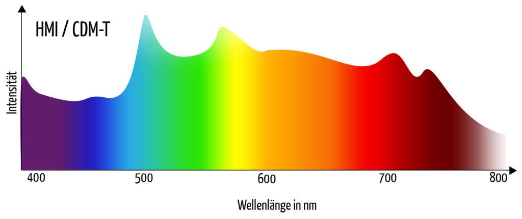 Farbwiedergabe HMI