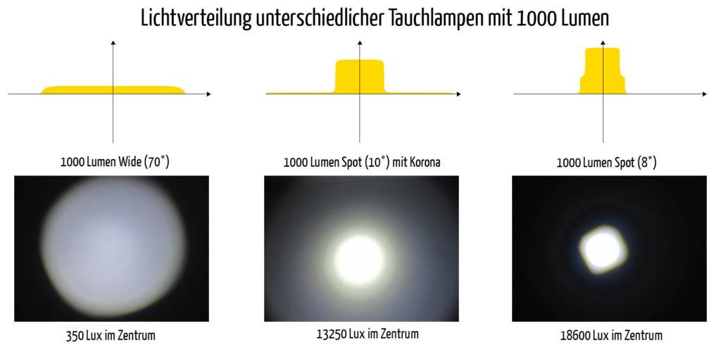 Unterschiedliche 1000 Lumen Lampen