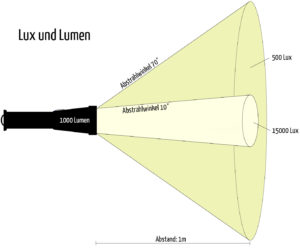 Unterschiedliche Lux bei gleicher Lumen Zahl