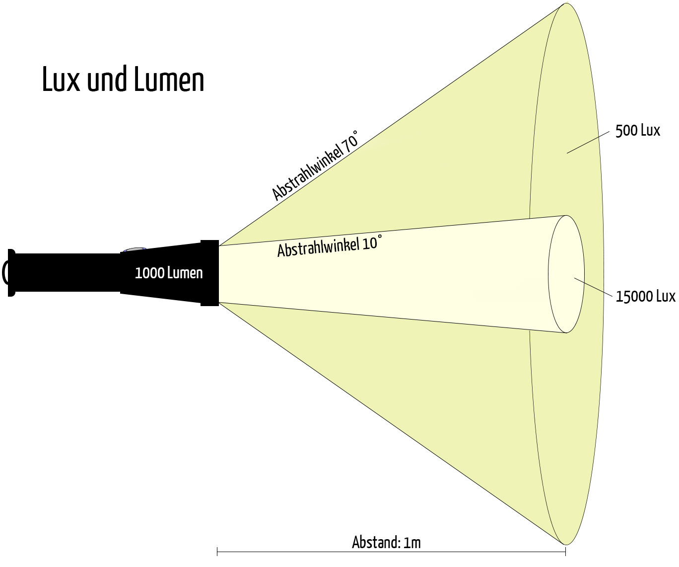 lux lumen und die wahrheit ber die helligkeit unterwasser. Black Bedroom Furniture Sets. Home Design Ideas