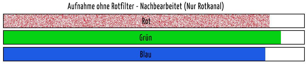 Aufnahme ohne Rotfilter mit Rotkanal in der Nachbearbeitung korrigiert